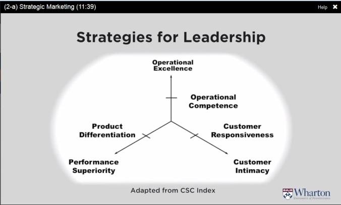 Strategies for leadership