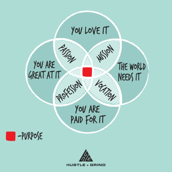 Hustle and Grind purpose venn diagram