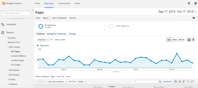 Google Analytics - Content creation tools