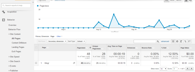 Blog stats | Which metrics matter: What to track in Google Analytics