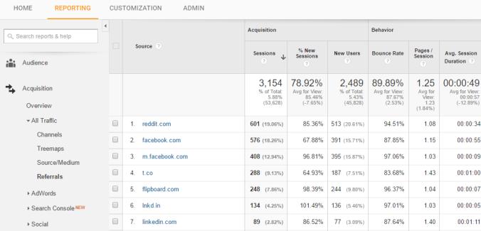 Referrals | Which metrics matter: What to track in Google Analytics